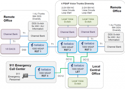National Upgrade Of Emergency 911 Networks Uniquely Relies On Tellabs 1000 MSAP