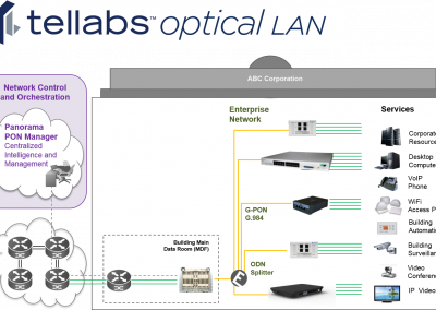 Passive Optical LAN Offers The Best Architecture For Software Defined Networking In The LAN