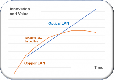 Moore's Law is dying, so now what are you going to do? Best investigate Optical LAN