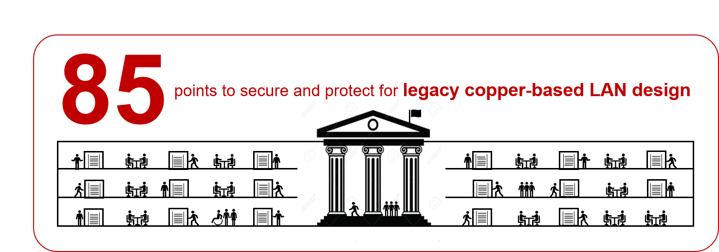 Legacy copper-based network 85 points of vulnerability