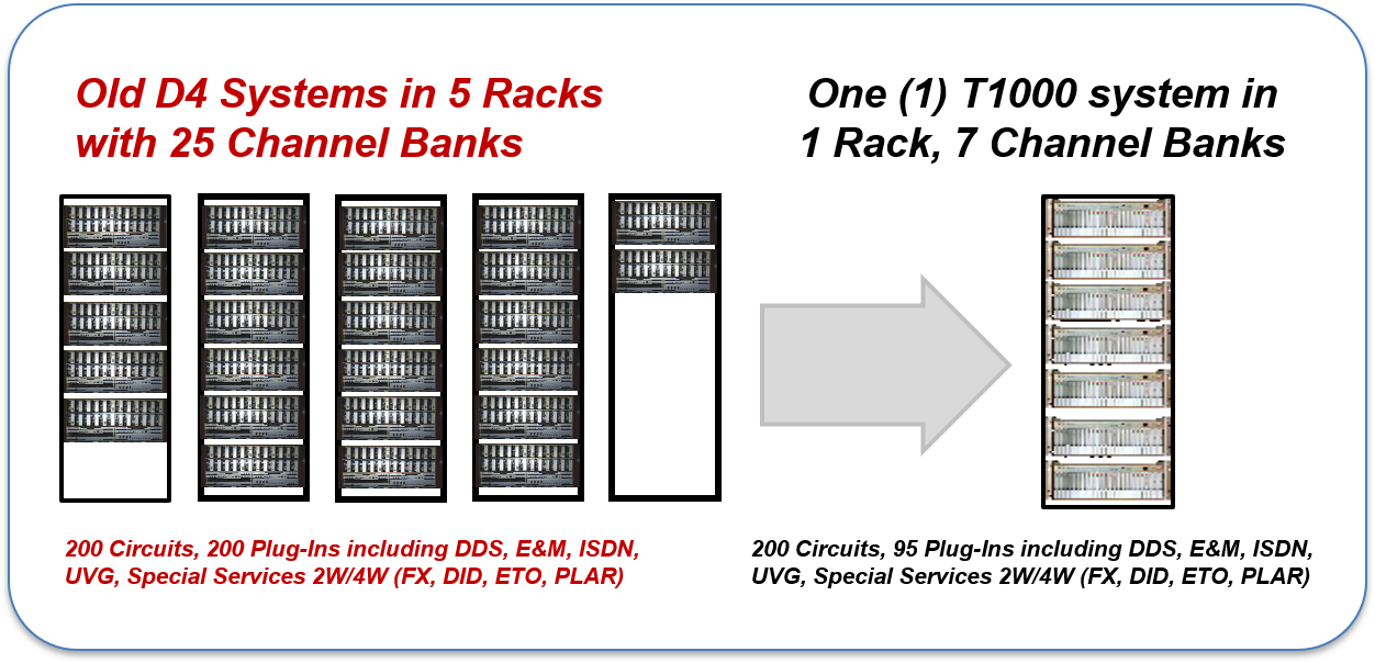 Tellabs 1000 MSAP is a very economical 1/0 Digital Cross Connect, and D4 Channel Bank replacement