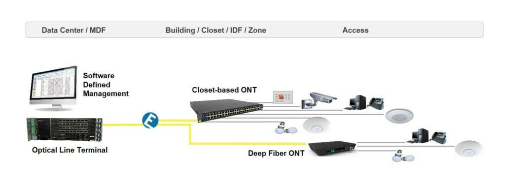 Passive Optical LAN network drawing
