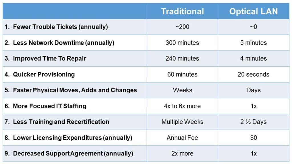 Passive Optical LAN operational savings matrix