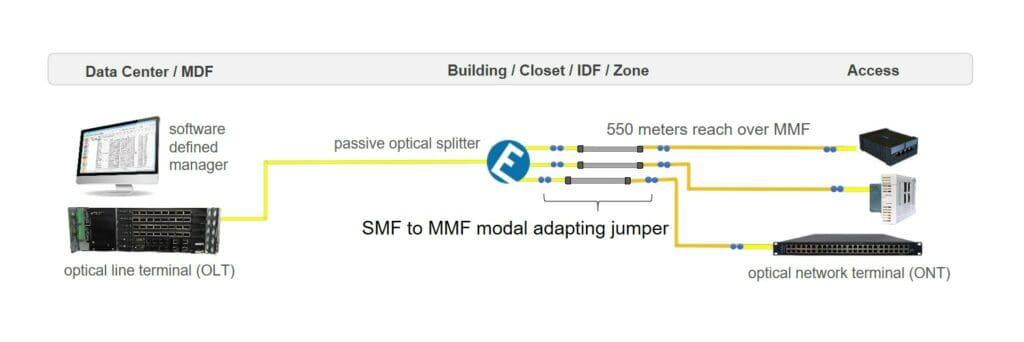 Singlemode Fiber to Multimode Fiber Modal Adapter jumper cable network diagram