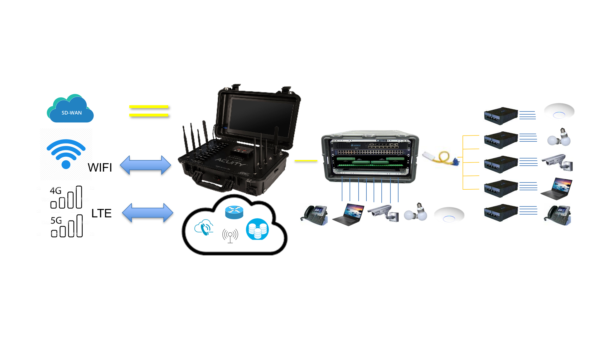 ACUITY LAN tactical, temporary and transportable communications