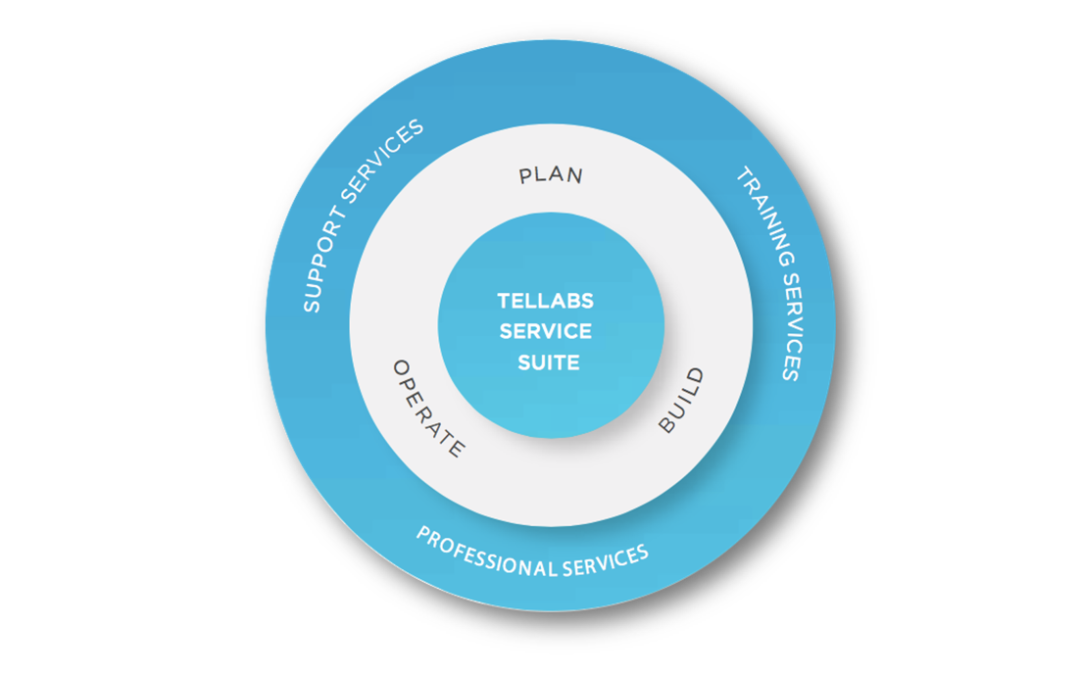 Tellabs Support, Training and Professional Service Options