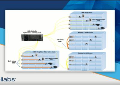 Graceful migration to 10 gigabit speeds using Tellabs FlexSym Series