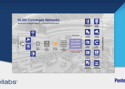 Six Ways Optical LAN Improves Airport Networks